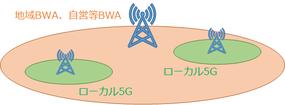 広帯域移動無線アクセス(BWA)とローカル5Gの電波伝搬評価