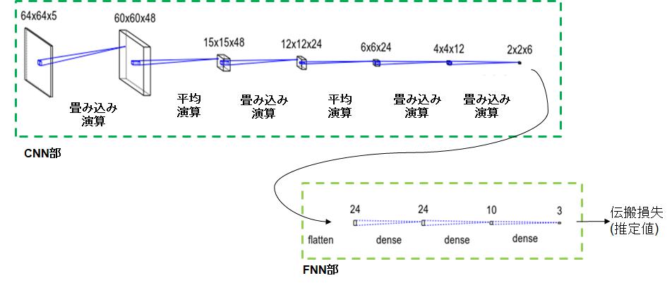 レイトレ機械学習_ネットワーク構成