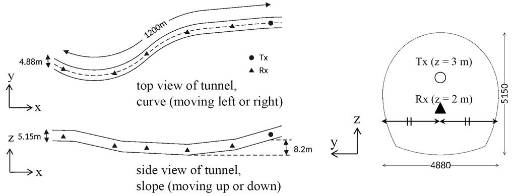 ハルビンのトンネル形状