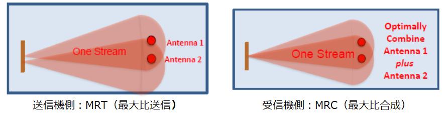 WI5GFWA_ビームフォーミング手法