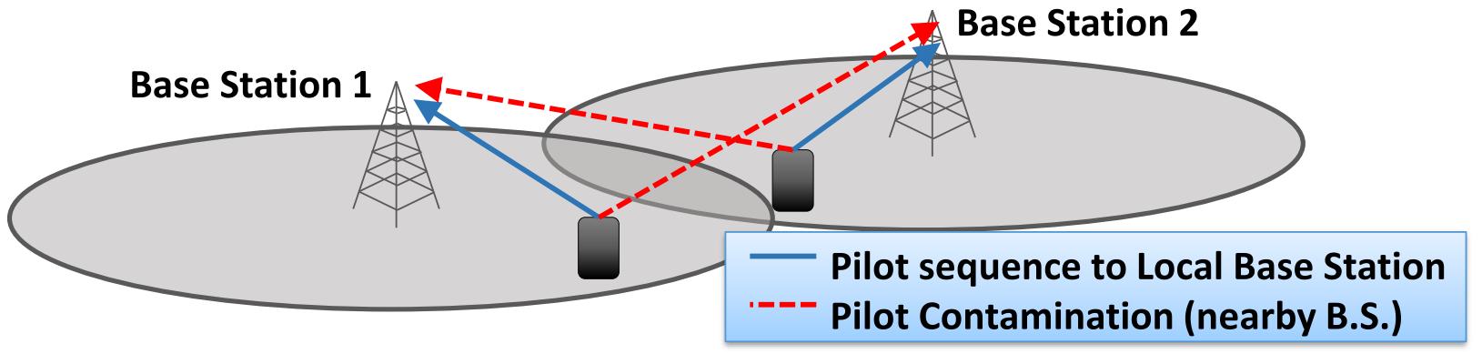 WIビームフォーミング_パイロット汚染