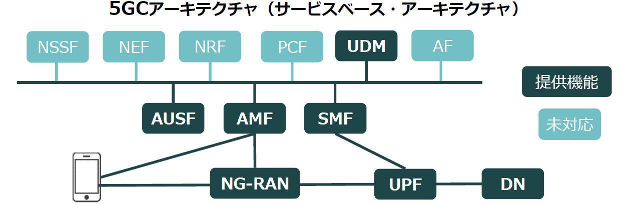 https://network.kke.co.jp/products/5GCore.JPG