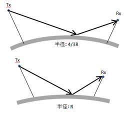 地球曲率半径係数_イメージ.pngのサムネイル画像