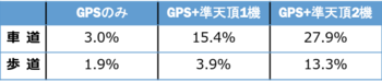 RTK-GPS FIX率.pngのサムネイル画像