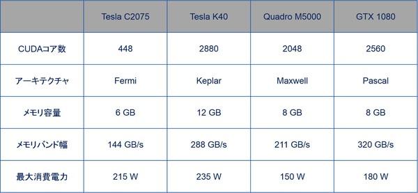 コラム:GPUによる電磁界解析の高速化_GPUスペック.jpg