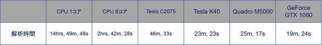 コラム:GPUによる電磁界解析の高速化_解析結果.jpg