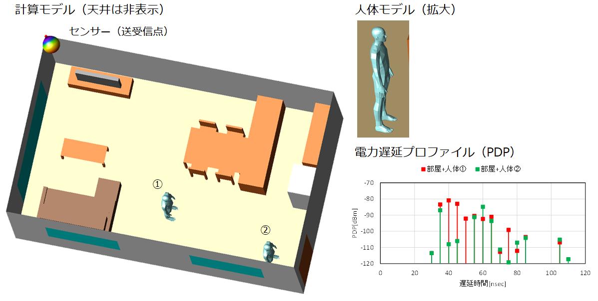 WF_CASE02_屋内センシング
